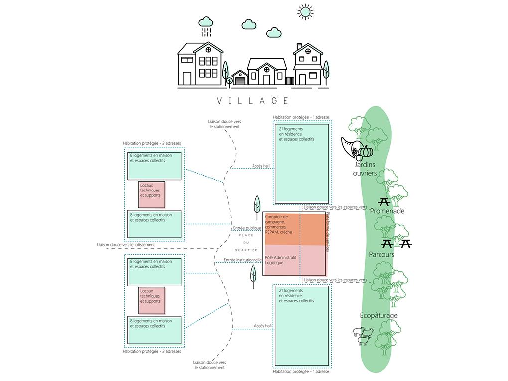 Eco-quartier inter-générationnel de la résidence du Parc-EHPAD à Canisy comprenant REPAM et MICRO-CRECHE